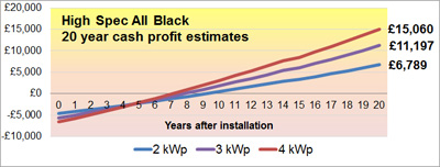 Are the 2013 solar panel price rises starting?